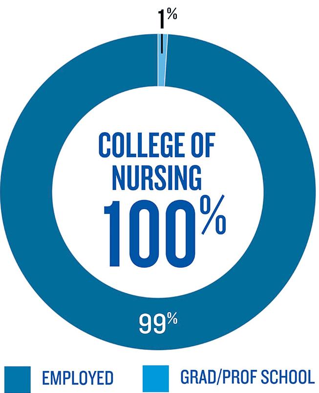100% placement rate for nursing graduates